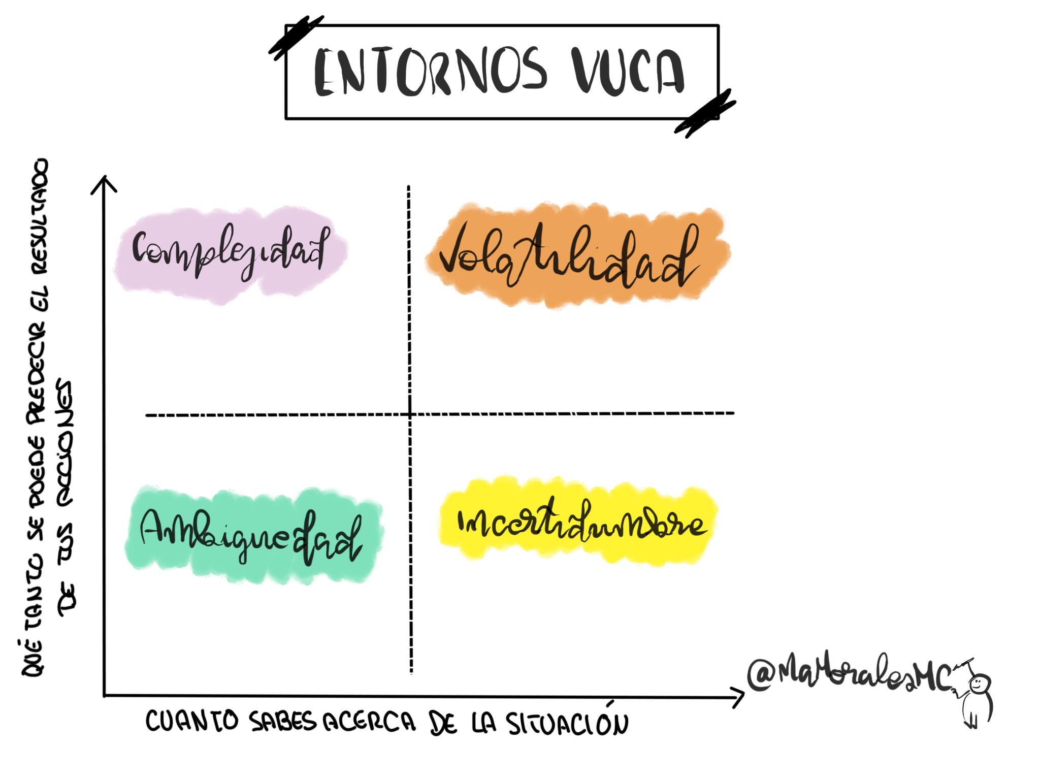 Entornos VUCA